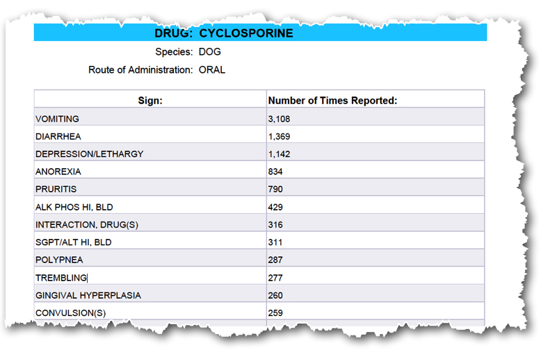 Food and Drug Administration (FDA) table of adverse events reported for oral use of Atopica (cyclosporine) in dogs