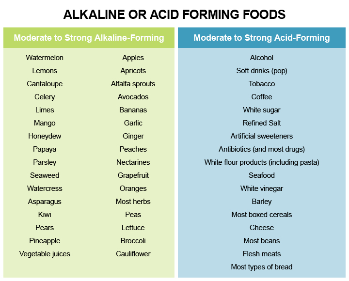 Alkaline or Acid Forming Foods-DNM